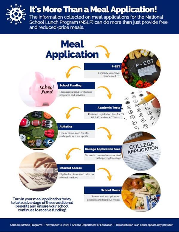 It's more than a meal application chart