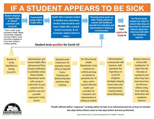 If A Student Appears to be Sick