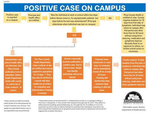 Positive case on campus